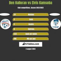 Ben Halloran vs Elvis Kamsoba h2h player stats