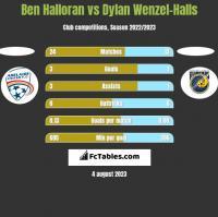 Ben Halloran vs Dylan Wenzel-Halls h2h player stats