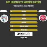 Ben Halloran vs Mathieu Cordier h2h player stats