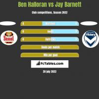Ben Halloran vs Jay Barnett h2h player stats