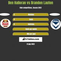 Ben Halloran vs Brandon Lauton h2h player stats