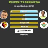 Ben Hamer vs Claudio Bravo h2h player stats