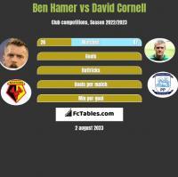 Ben Hamer vs David Cornell h2h player stats