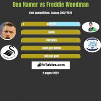 Ben Hamer vs Freddie Woodman h2h player stats