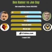Ben Hamer vs Joe Day h2h player stats
