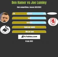 Ben Hamer vs Joe Lumley h2h player stats