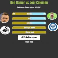 Ben Hamer vs Joel Coleman h2h player stats