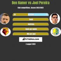 Ben Hamer vs Joel Pereira h2h player stats