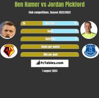 Ben Hamer vs Jordan Pickford h2h player stats