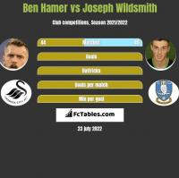 Ben Hamer vs Joseph Wildsmith h2h player stats