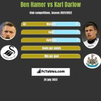 Ben Hamer vs Karl Darlow h2h player stats