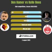 Ben Hamer vs Kelle Roos h2h player stats