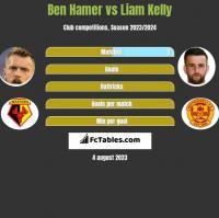 Ben Hamer vs Liam Kelly h2h player stats