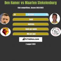 Ben Hamer vs Maarten Stekelenburg h2h player stats