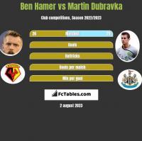 Ben Hamer vs Martin Dubravka h2h player stats