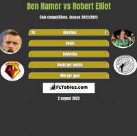 Ben Hamer vs Robert Elliot h2h player stats