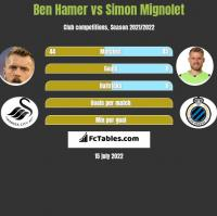 Ben Hamer vs Simon Mignolet h2h player stats