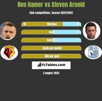 Ben Hamer vs Steven Arnold h2h player stats