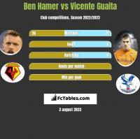 Ben Hamer vs Vicente Guaita h2h player stats
