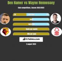Ben Hamer vs Wayne Hennessey h2h player stats