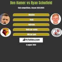 Ben Hamer vs Ryan Schofield h2h player stats