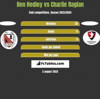 Ben Hedley vs Charlie Raglan h2h player stats