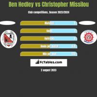 Ben Hedley vs Christopher Missilou h2h player stats