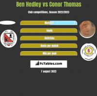 Ben Hedley vs Conor Thomas h2h player stats