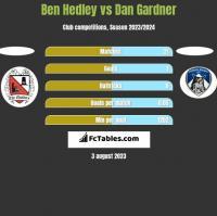 Ben Hedley vs Dan Gardner h2h player stats