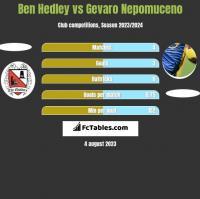 Ben Hedley vs Gevaro Nepomuceno h2h player stats