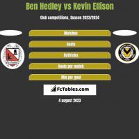 Ben Hedley vs Kevin Ellison h2h player stats