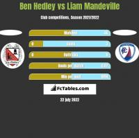Ben Hedley vs Liam Mandeville h2h player stats
