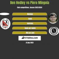 Ben Hedley vs Piero Mingoia h2h player stats