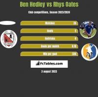 Ben Hedley vs Rhys Oates h2h player stats