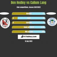 Ben Hedley vs Callum Lang h2h player stats