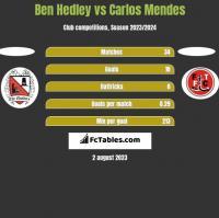 Ben Hedley vs Carlos Mendes h2h player stats