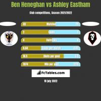 Ben Heneghan vs Ashley Eastham h2h player stats