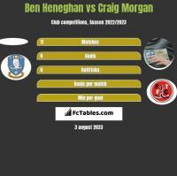 Ben Heneghan vs Craig Morgan h2h player stats