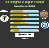 Ben Heneghan vs Eoghan O'Connell h2h player stats