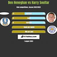 Ben Heneghan vs Harry Souttar h2h player stats