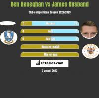 Ben Heneghan vs James Husband h2h player stats
