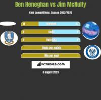 Ben Heneghan vs Jim McNulty h2h player stats
