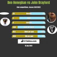 Ben Heneghan vs John Brayford h2h player stats