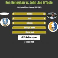 Ben Heneghan vs John-Joe O'Toole h2h player stats