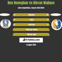 Ben Heneghan vs Kieran Wallace h2h player stats