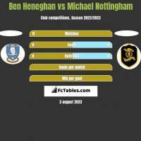 Ben Heneghan vs Michael Nottingham h2h player stats