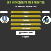 Ben Heneghan vs Nick Anderton h2h player stats