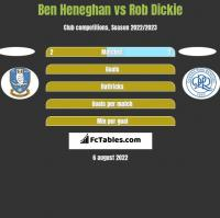 Ben Heneghan vs Rob Dickie h2h player stats