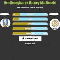 Ben Heneghan vs Rodney MacDonald h2h player stats