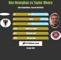 Ben Heneghan vs Taylor Moore h2h player stats